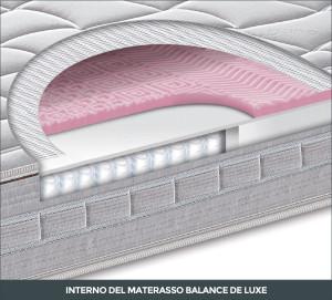 interno-materasso-balance-de-luxe-falomo